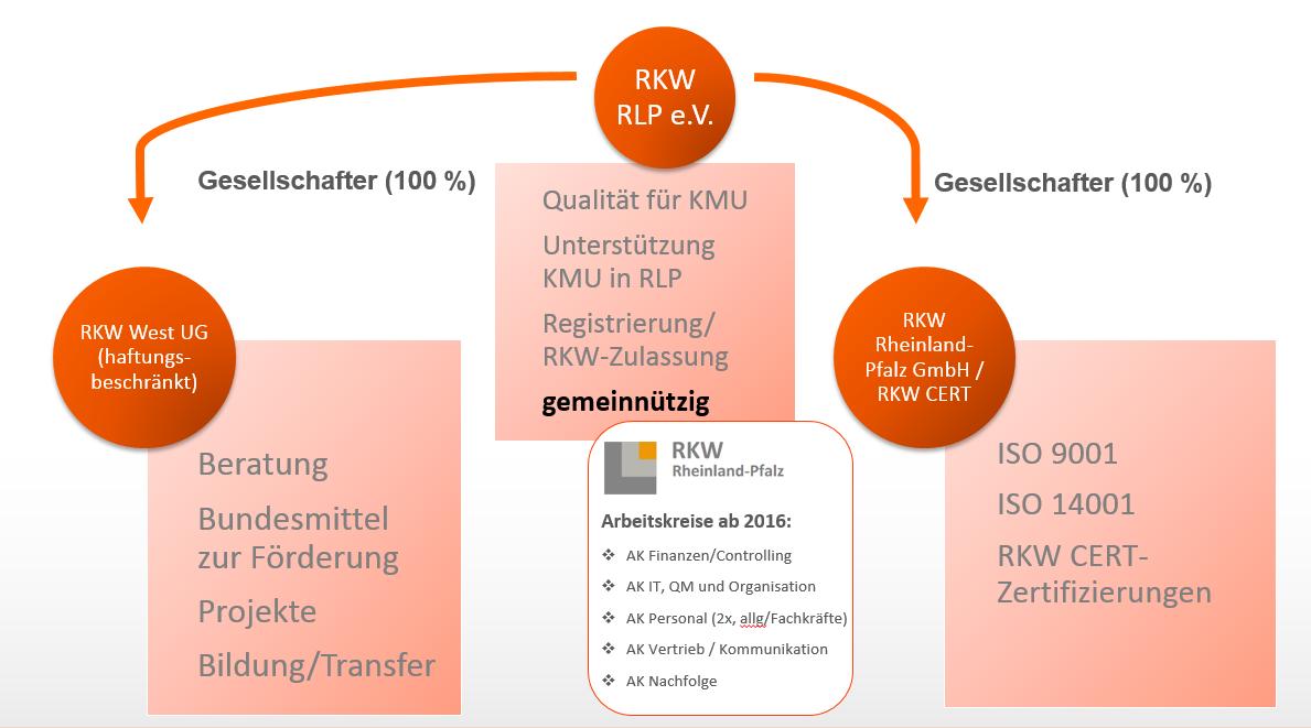Vereinsstruktur Rheinland-Pfalz